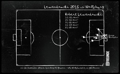 11FREUNDE SHOP - Frühstücksbrettchen: Lewandowski 2015 - Das 5-Tore-Brettchen